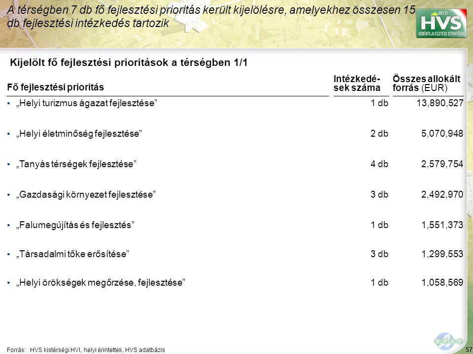 57 Kijelölt fő fejlesztési prioritások a térségben 1/1 A térségben 7 db fő fejlesztési prioritás került kijelölésre, amelyekhez összesen 15 db fejlesz