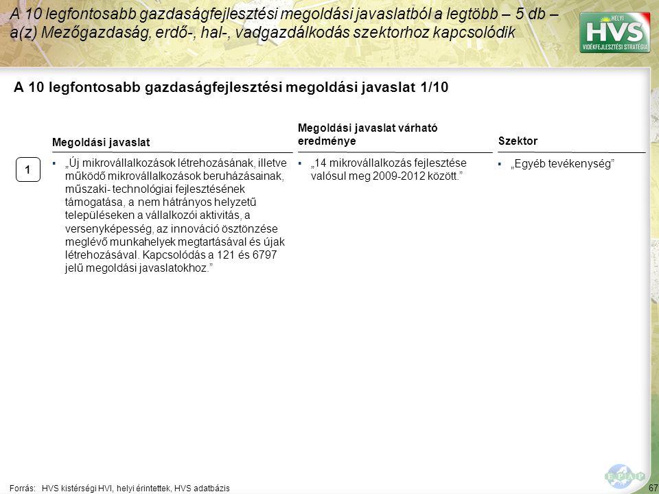 67 A 10 legfontosabb gazdaságfejlesztési megoldási javaslat 1/10 A 10 legfontosabb gazdaságfejlesztési megoldási javaslatból a legtöbb – 5 db – a(z) M