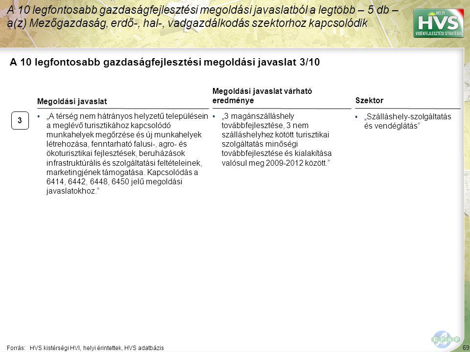 """69 A 10 legfontosabb gazdaságfejlesztési megoldási javaslat 3/10 Forrás:HVS kistérségi HVI, helyi érintettek, HVS adatbázis Szektor ▪""""Szálláshely-szol"""