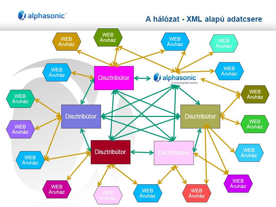 A hálózat - XML alapú adatcsere Disztribútor WEB Áruház