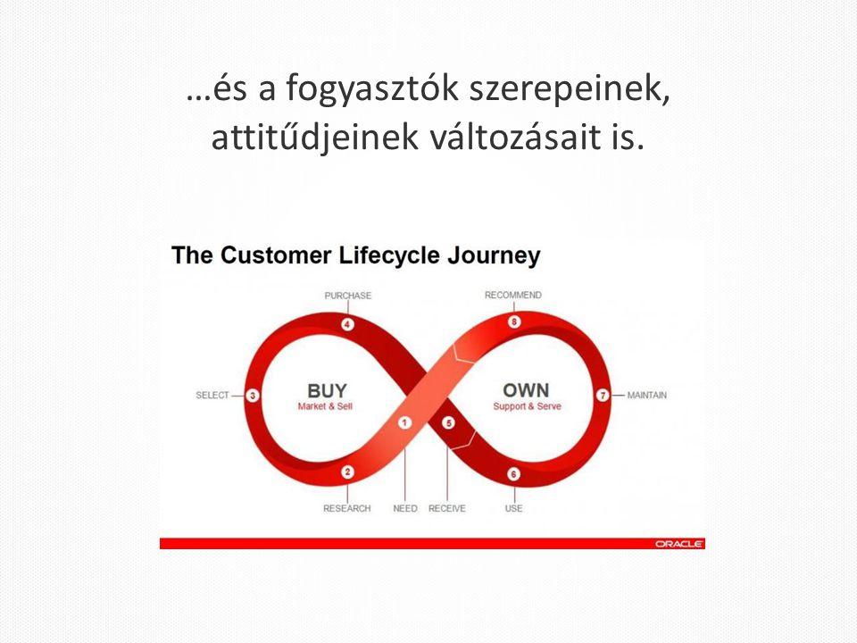 …és a fogyasztók szerepeinek, attitűdjeinek változásait is.