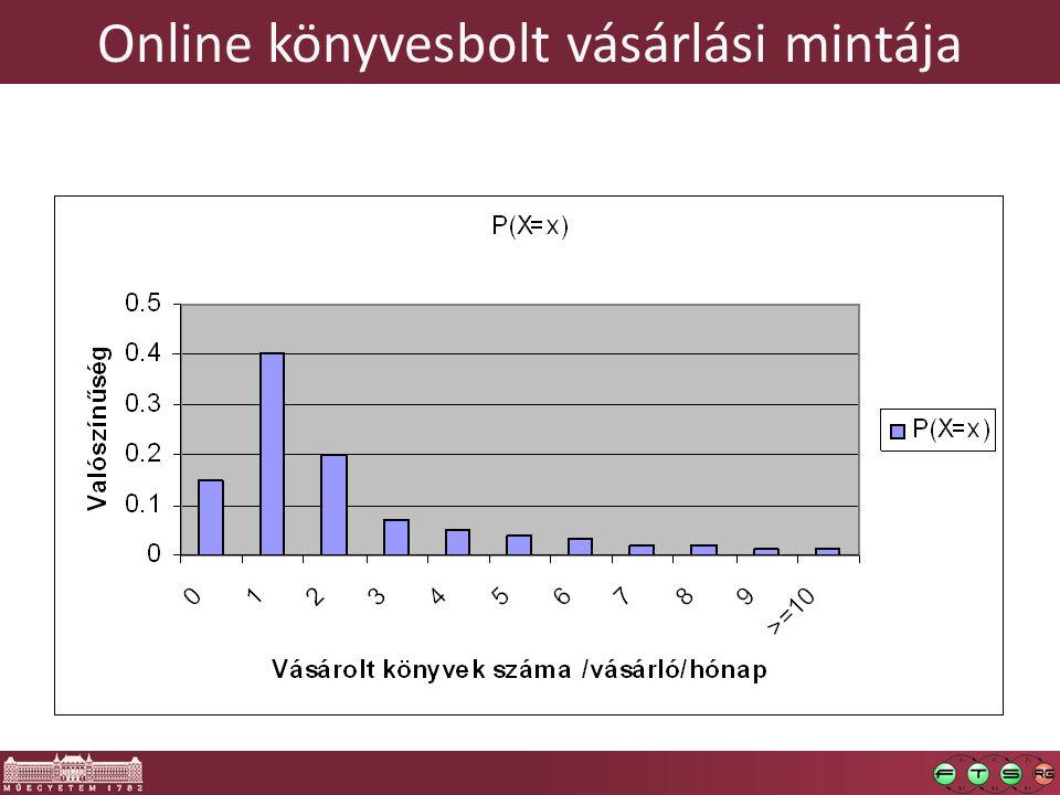 Online könyvesbolt vásárlási mintája