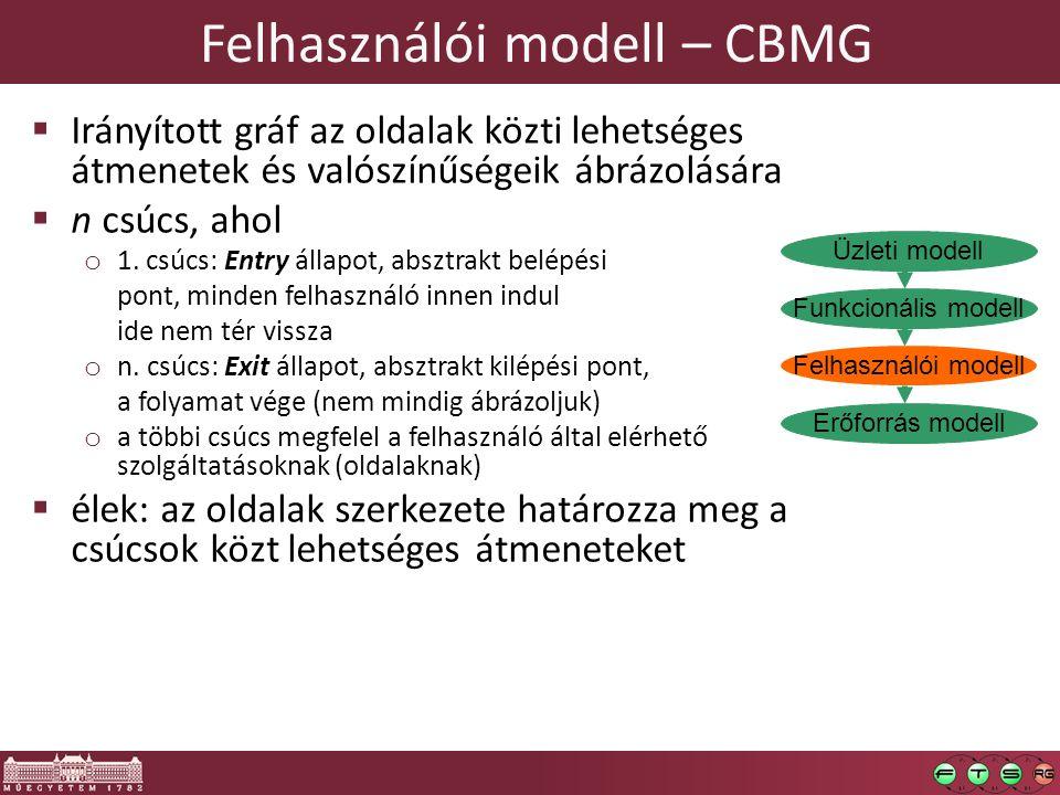 Felhasználói modell – CBMG  Irányított gráf az oldalak közti lehetséges átmenetek és valószínűségeik ábrázolására  n csúcs, ahol o 1. csúcs: Entry á