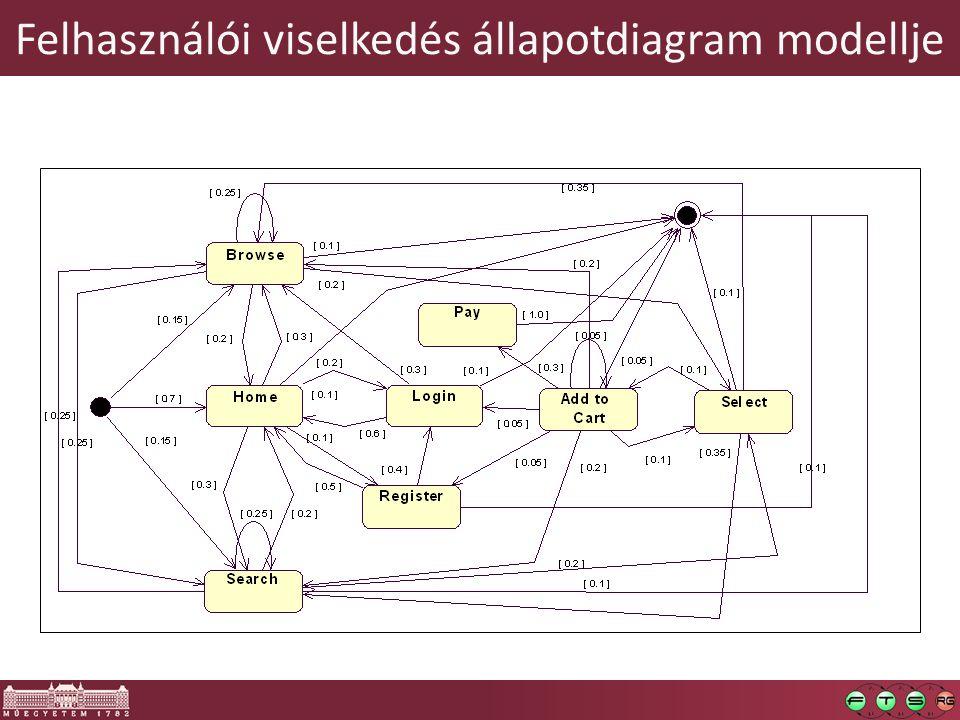 Felhasználói viselkedés állapotdiagram modellje