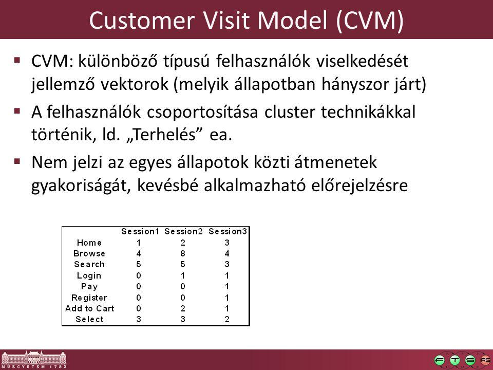 Customer Visit Model (CVM)  CVM: különböző típusú felhasználók viselkedését jellemző vektorok (melyik állapotban hányszor járt)  A felhasználók csop