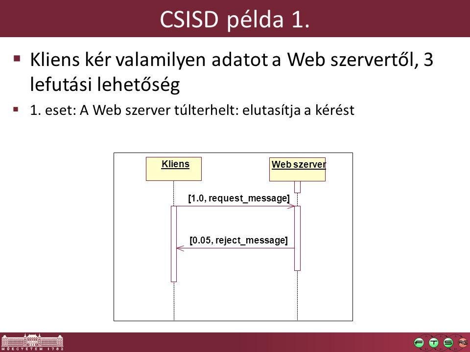 CSISD példa 1.  Kliens kér valamilyen adatot a Web szervertől, 3 lefutási lehetőség  1. eset: A Web szerver túlterhelt: elutasítja a kérést Kliens W