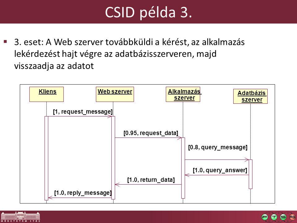 CSID példa 3.  3. eset: A Web szerver továbbküldi a kérést, az alkalmazás lekérdezést hajt végre az adatbázisszerveren, majd visszaadja az adatot Kli