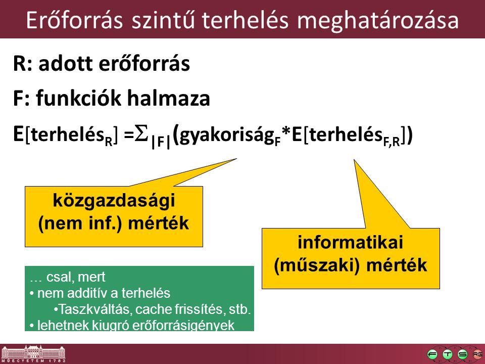 Erőforrás szintű terhelés meghatározása R: adott erőforrás F: funkciók halmaza E [terhelés R ] =  |F| ( gyakoriság F * E [terhelés F,R ]) közgazdaság