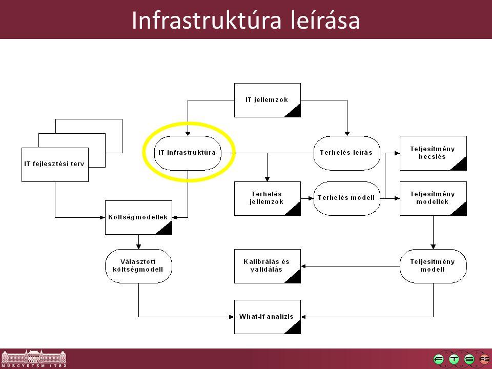 Infrastruktúra leírása