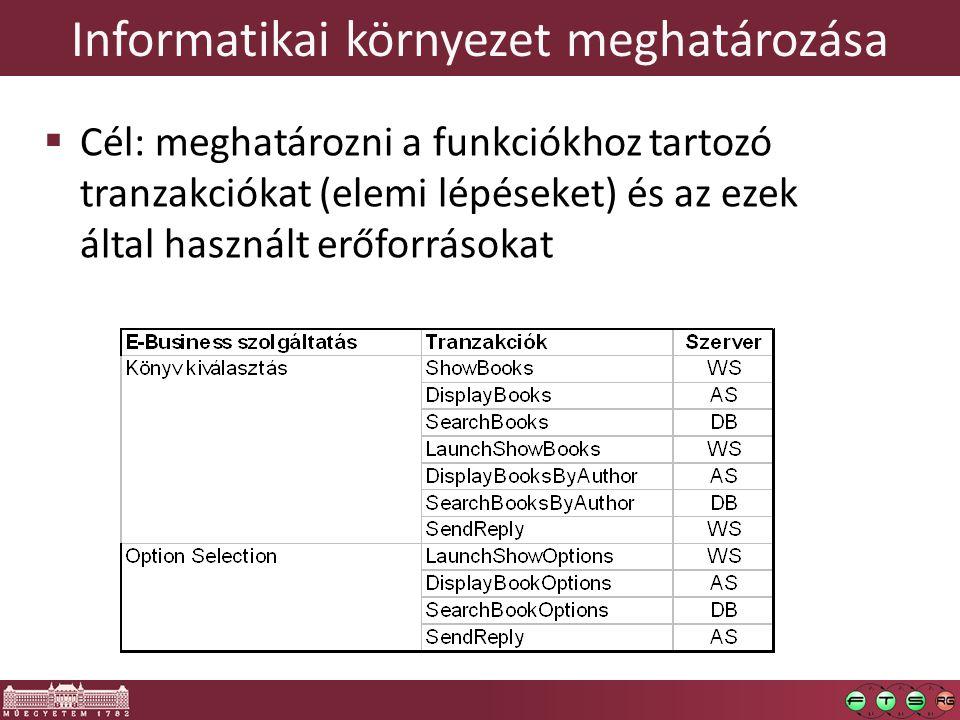 Informatikai környezet meghatározása  Cél: meghatározni a funkciókhoz tartozó tranzakciókat (elemi lépéseket) és az ezek által használt erőforrásokat