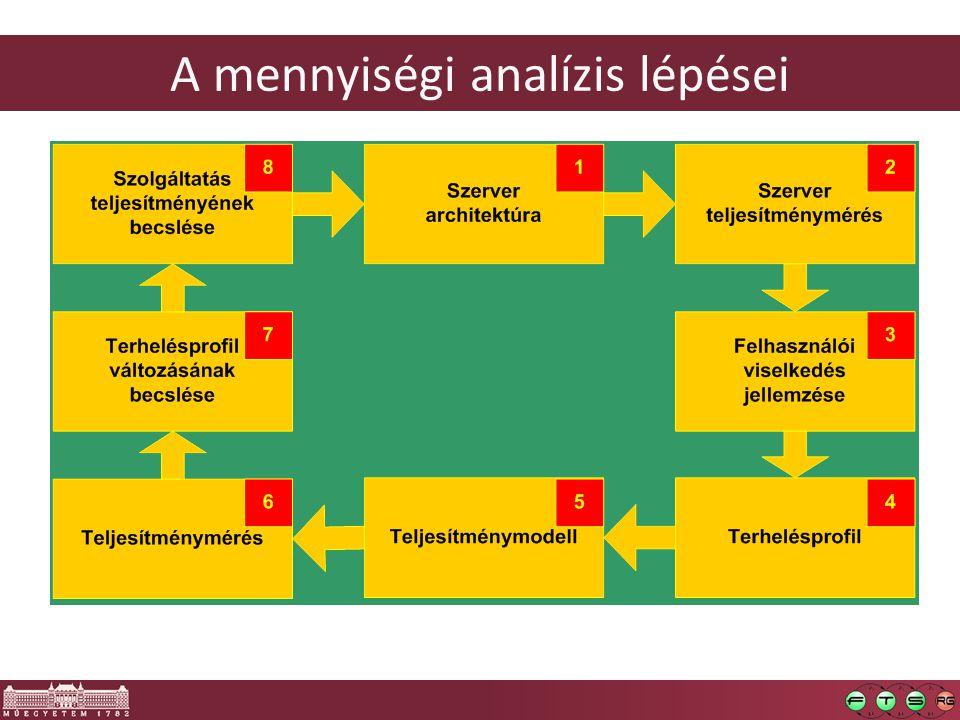 A mennyiségi analízis lépései