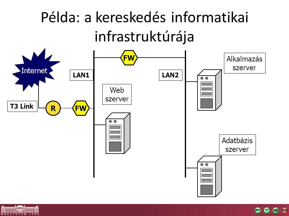 Példa: a kereskedés informatikai infrastruktúrája Web szerver Alkalmazás szerver FW R Internet T3 Link Adatbázis szerver LAN1LAN2