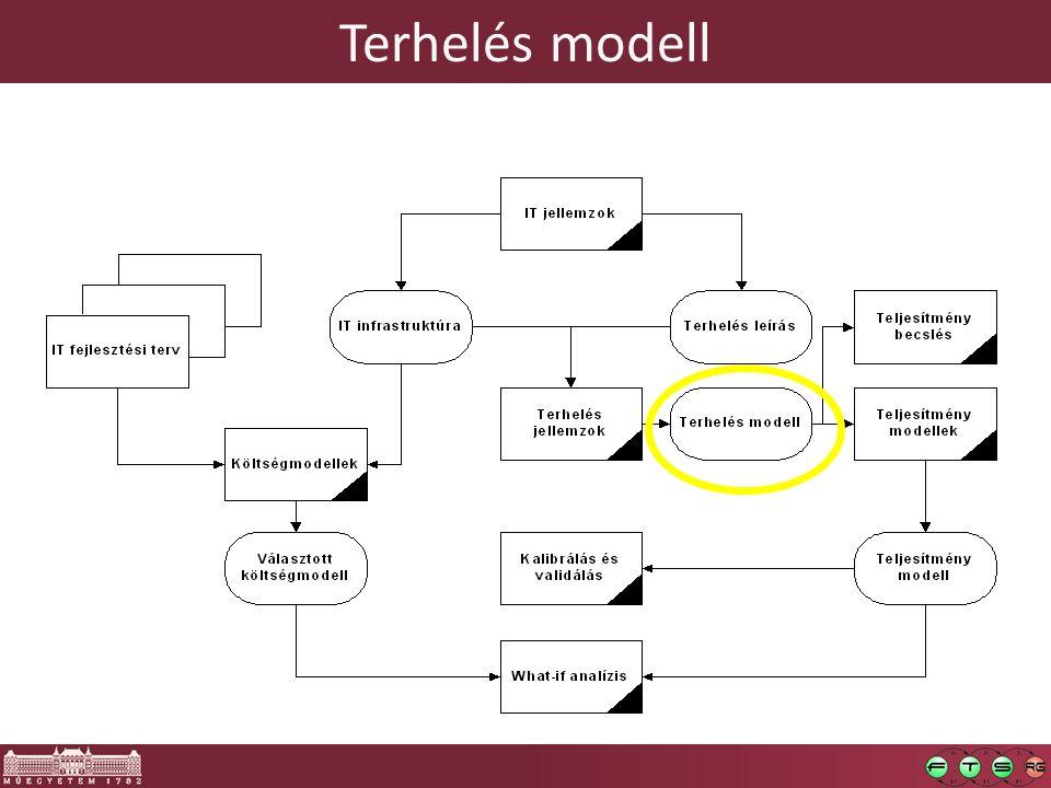 Terhelés modell