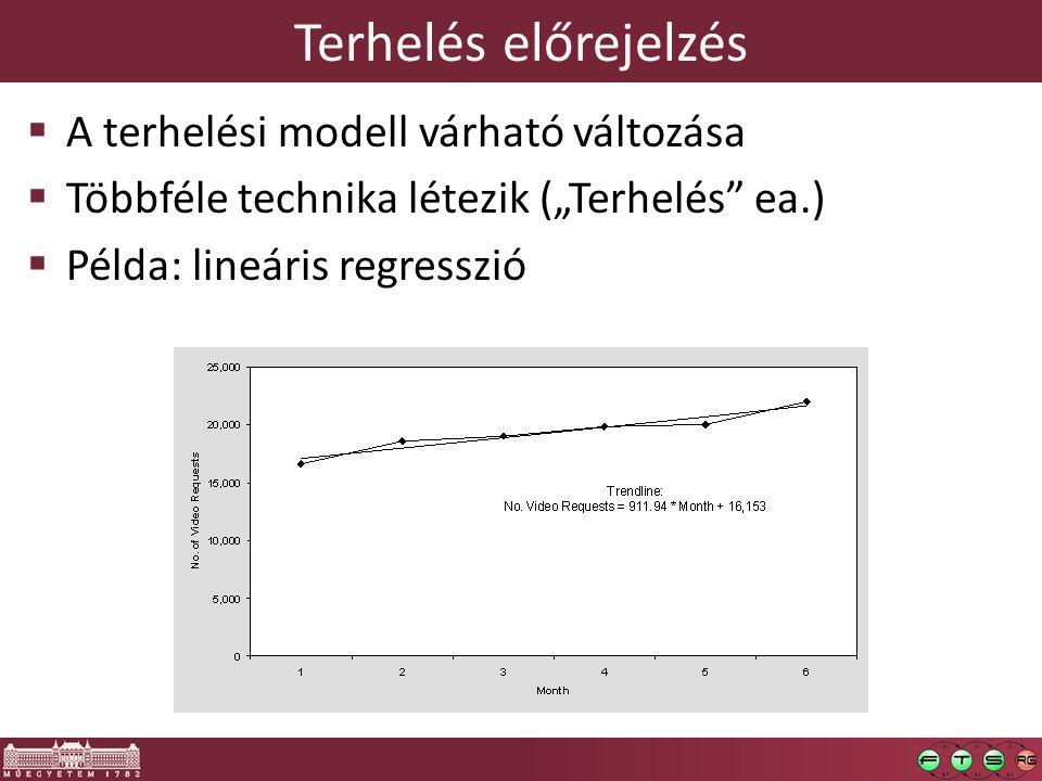 """Terhelés előrejelzés  A terhelési modell várható változása  Többféle technika létezik (""""Terhelés"""" ea.)  Példa: lineáris regresszió"""