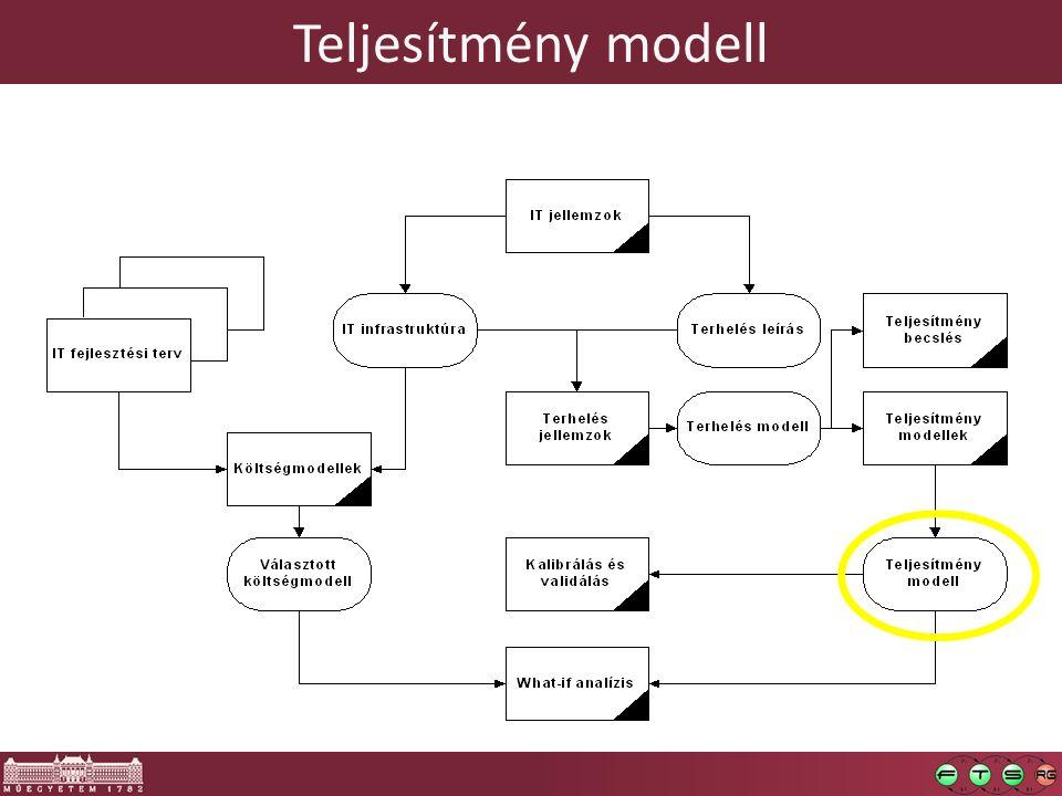 Teljesítmény modell