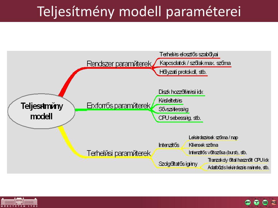 Teljesítmény modell paraméterei