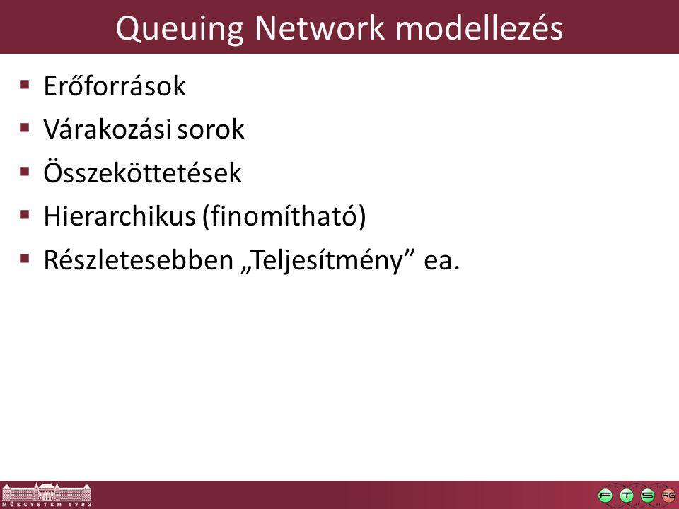 """Queuing Network modellezés  Erőforrások  Várakozási sorok  Összeköttetések  Hierarchikus (finomítható)  Részletesebben """"Teljesítmény"""" ea."""
