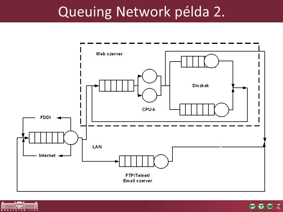 Queuing Network példa 2.