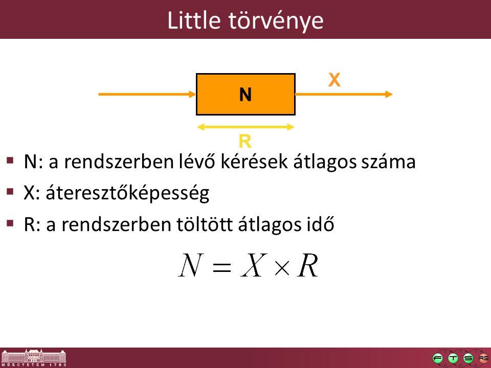 Little törvénye  N: a rendszerben lévő kérések átlagos száma  X: áteresztőképesség  R: a rendszerben töltött átlagos idő R N X