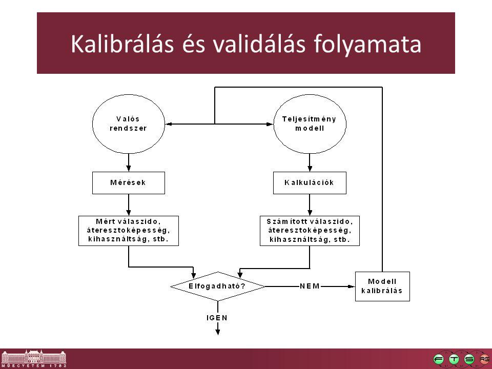 Kalibrálás és validálás folyamata