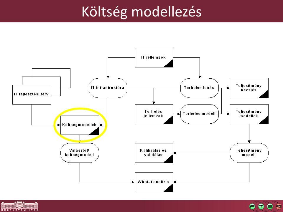 Költség modellezés