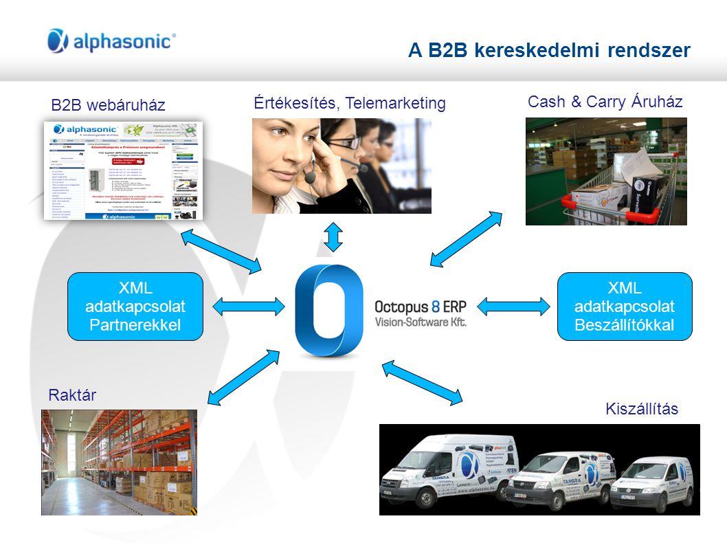 A B2B kereskedelmi rendszer XML adatkapcsolat Partnerekkel XML adatkapcsolat Beszállítókkal B2B webáruház Értékesítés, Telemarketing Cash & Carry Áruház Raktár Kiszállítás