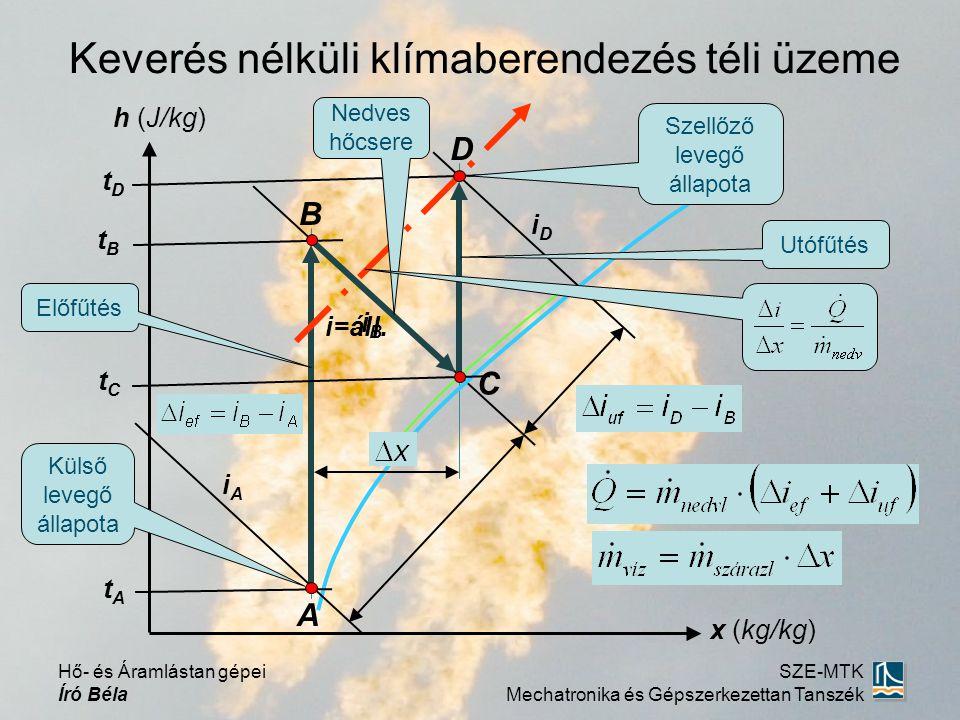 i=áll. Keverés nélküli klímaberendezés téli üzeme x (kg/kg) h (J/kg) A B C D Külső levegő állapota Szellőző levegő állapota Előfűtés Nedves hőcsere Ut