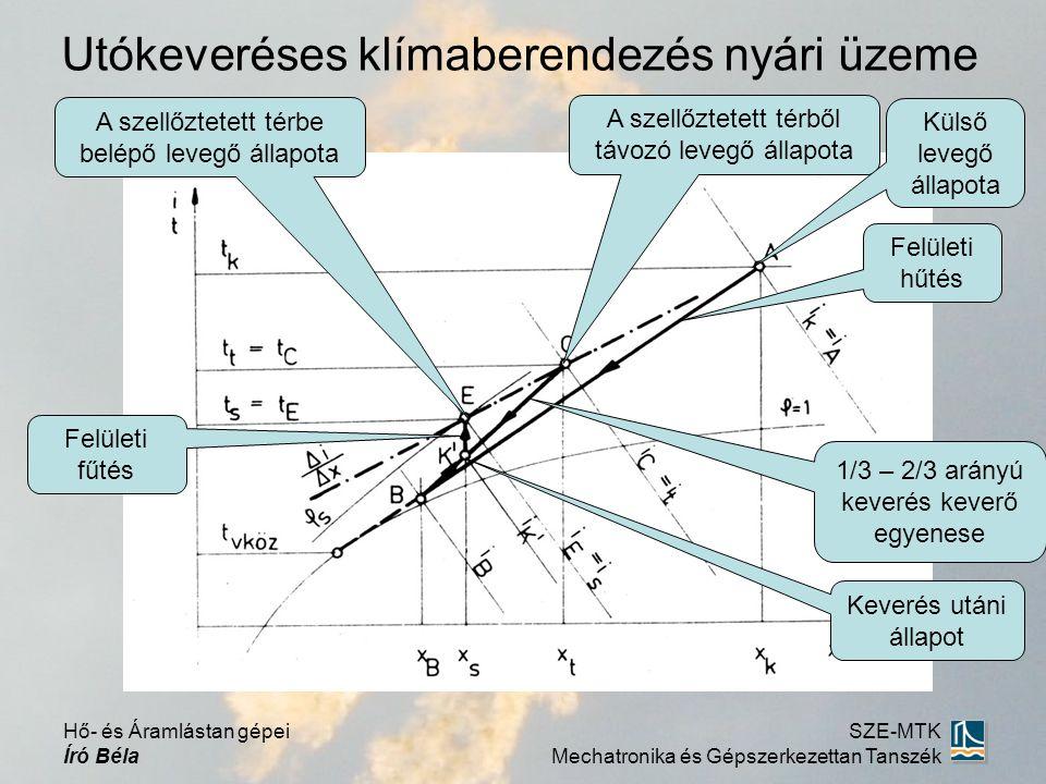 Utókeveréses klímaberendezés nyári üzeme Felületi fűtés 1/3 – 2/3 arányú keverés keverő egyenese Felületi hűtés A szellőztetett térbe belépő levegő ál