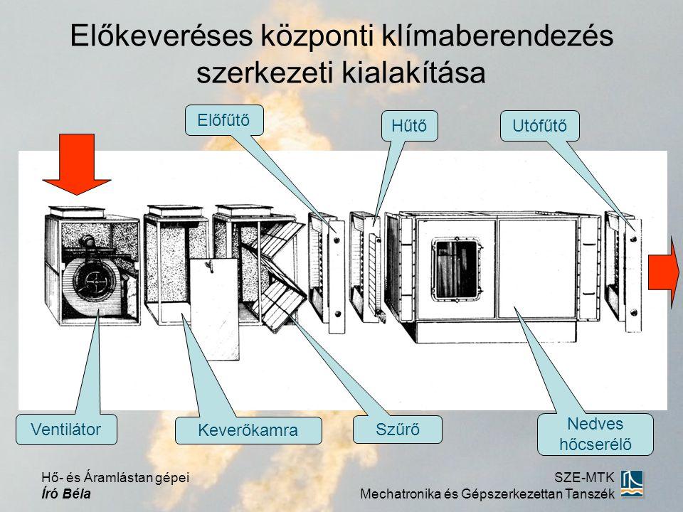 Előkeveréses központi klímaberendezés szerkezeti kialakítása Ventilátor Utófűtő Keverőkamra Nedves hőcserélő Szűrő Előfűtő Hűtő Hő- és Áramlástan gépe