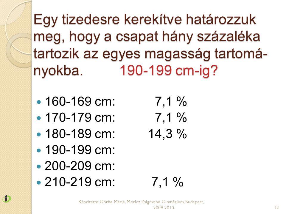 Egy tizedesre kerekítve határozzuk meg, hogy a csapat hány százaléka tartozik az egyes magasság tartomá- nyokba.190-199 cm-ig?  160-169 cm: 7,1 %  1