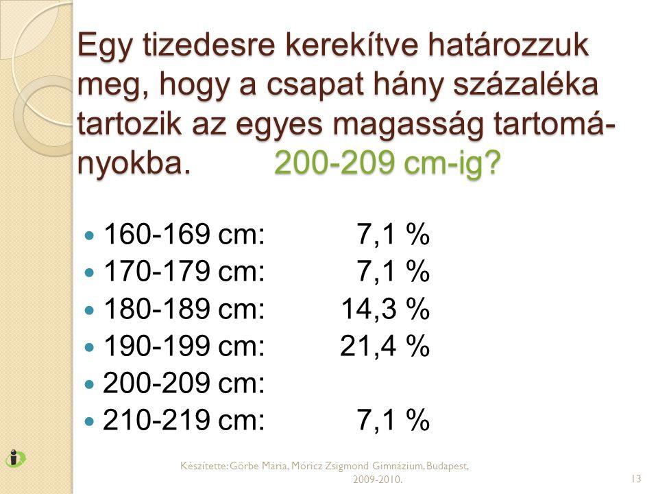 Egy tizedesre kerekítve határozzuk meg, hogy a csapat hány százaléka tartozik az egyes magasság tartomá- nyokba.200-209 cm-ig?  160-169 cm: 7,1 %  1