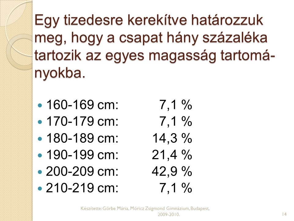 Egy tizedesre kerekítve határozzuk meg, hogy a csapat hány százaléka tartozik az egyes magasság tartomá- nyokba.  160-169 cm: 7,1 %  170-179 cm: 7,1