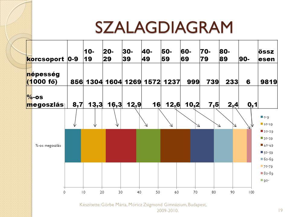 SZALAGDIAGRAM Készítette: Görbe Mária, Móricz Zsigmond Gimnázium, Budapest, 2009-2010.19 korcsoport0-9 10- 19 20- 29 30- 39 40- 49 50- 59 60- 69 70- 7
