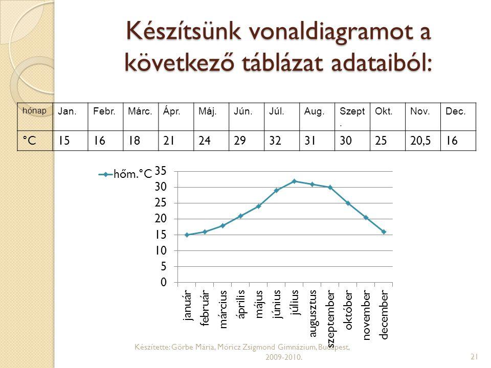 Készítsünk vonaldiagramot a következő táblázat adataiból: hónap Jan.Febr.Márc.Ápr.Máj.Jún.Júl.Aug.Szept. Okt.Nov.Dec. °C1516182124293231302520,516 Kés