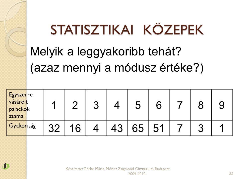 STATISZTIKAI KÖZEPEK Készítette: Görbe Mária, Móricz Zsigmond Gimnázium, Budapest, 2009-2010.23 Egyszerre vásárolt palackok száma 123456789 Gyakoriság