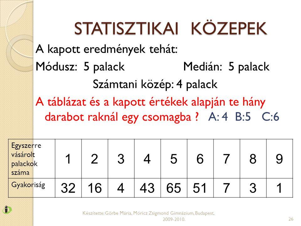 STATISZTIKAI KÖZEPEK Készítette: Görbe Mária, Móricz Zsigmond Gimnázium, Budapest, 2009-2010.26 Egyszerre vásárolt palackok száma 123456789 Gyakoriság