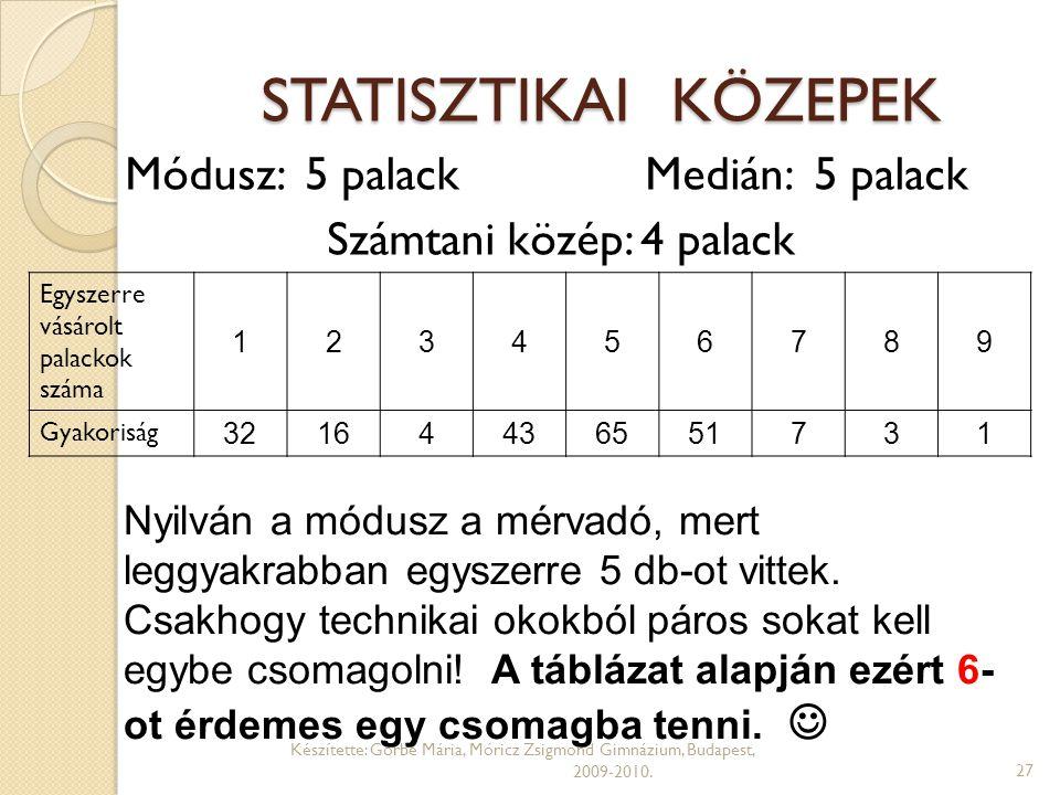 STATISZTIKAI KÖZEPEK Készítette: Görbe Mária, Móricz Zsigmond Gimnázium, Budapest, 2009-2010.27 Egyszerre vásárolt palackok száma 123456789 Gyakoriság
