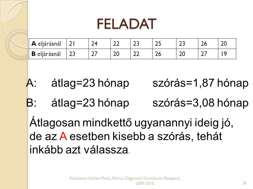 FELADAT Készítette: Görbe Mária, Móricz Zsigmond Gimnázium, Budapest, 2009-2010.36 A eljárásnál2124222325232620 B eljárásnál2327202226202719 A: átlag=