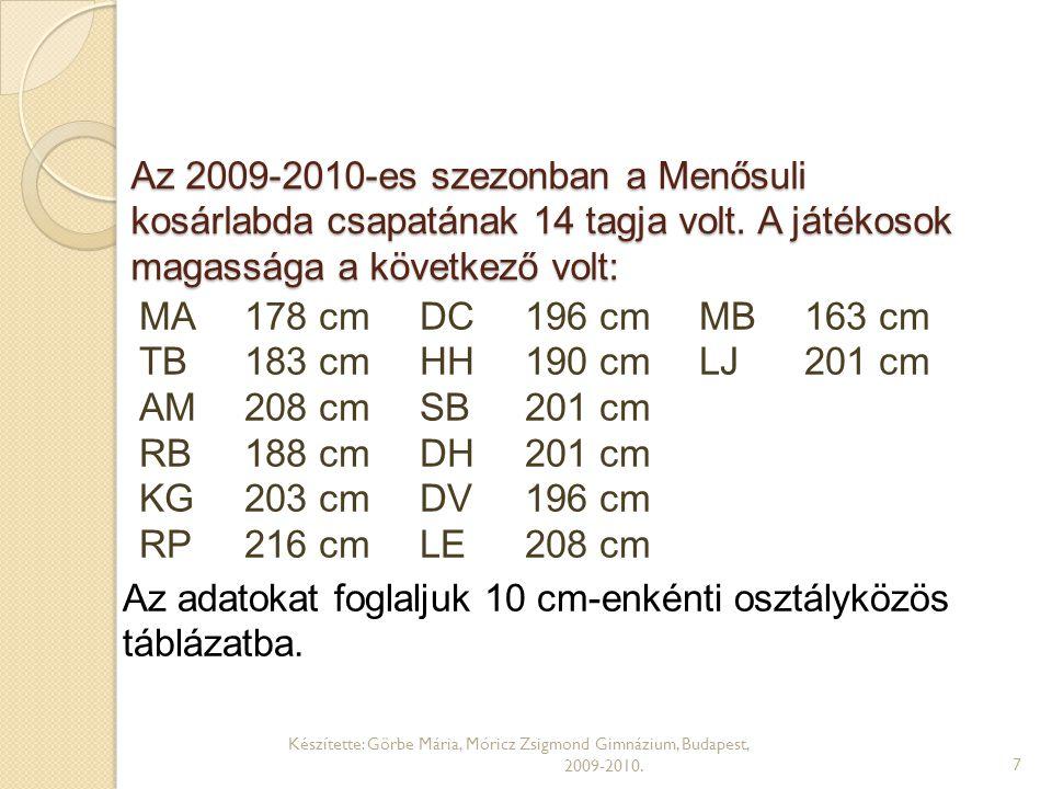 Készítette: Görbe Mária, Móricz Zsigmond Gimnázium, Budapest, 2009-2010.8 MA178 cm TB183 cm AM208 cm RB188 cm KG203 cm RP216 cm DC196 cm HH190 cm SB201 cm DH201 cm DV196 cm LE208 cm MB163 cm LJ201 cm 160-169 cm170-179 cm180-189 cm190-199 cm200-209 cm210-219 cm Folyamatosan egymás után írva add meg a táblázatba írandó értékeket!