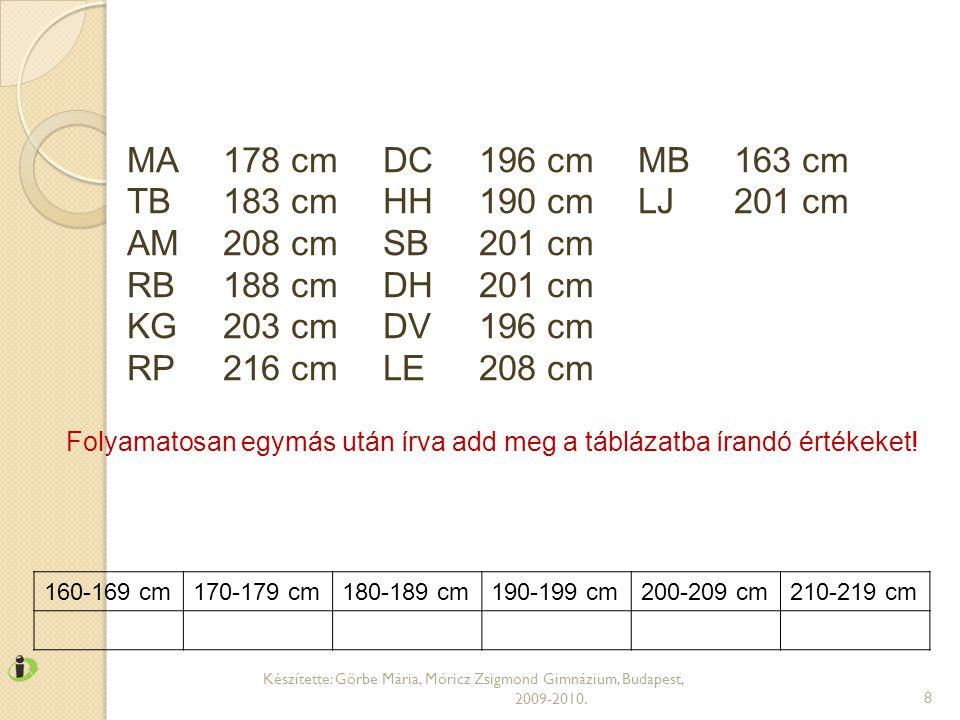 Készítette: Görbe Mária, Móricz Zsigmond Gimnázium, Budapest, 2009-2010.9 MA178 cm TB183 cm AM208 cm RB188 cm KG203 cm RP216 cm DC196 cm HH190 cm SB201 cm DH201 cm DV196 cm LE208 cm MB163 cm LJ201 cm 160-169 cm170-179 cm180-189 cm190-199 cm200-209 cm210-219 cm 112361 A helyes értékek tehát: