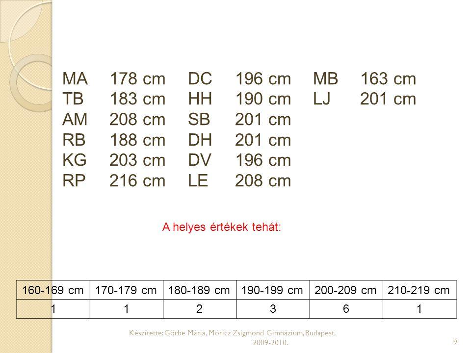 Egy tizedesre kerekítve határozd meg, hogy a csapat hány százaléka tartozik az egyes magasság tartomá- nyokba.160-169 cm-ig.