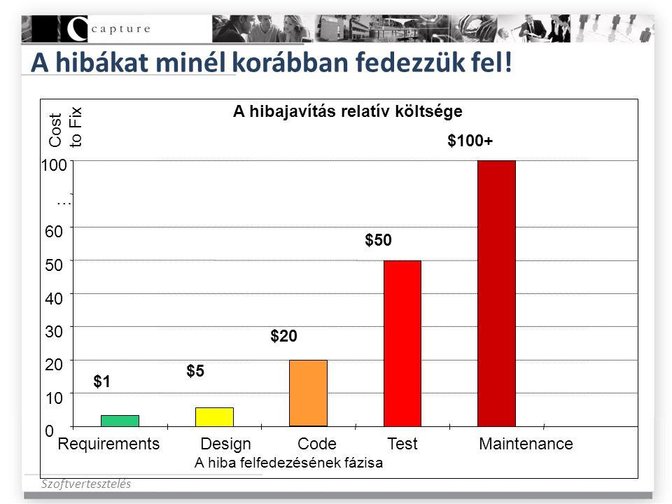 Szoftvertesztelés A hibákat minél korábban fedezzük fel! A hibajavítás relatív költsége 0 10 20 30 40 50 60 … 100 RequirementsDesignCode Test Maintena