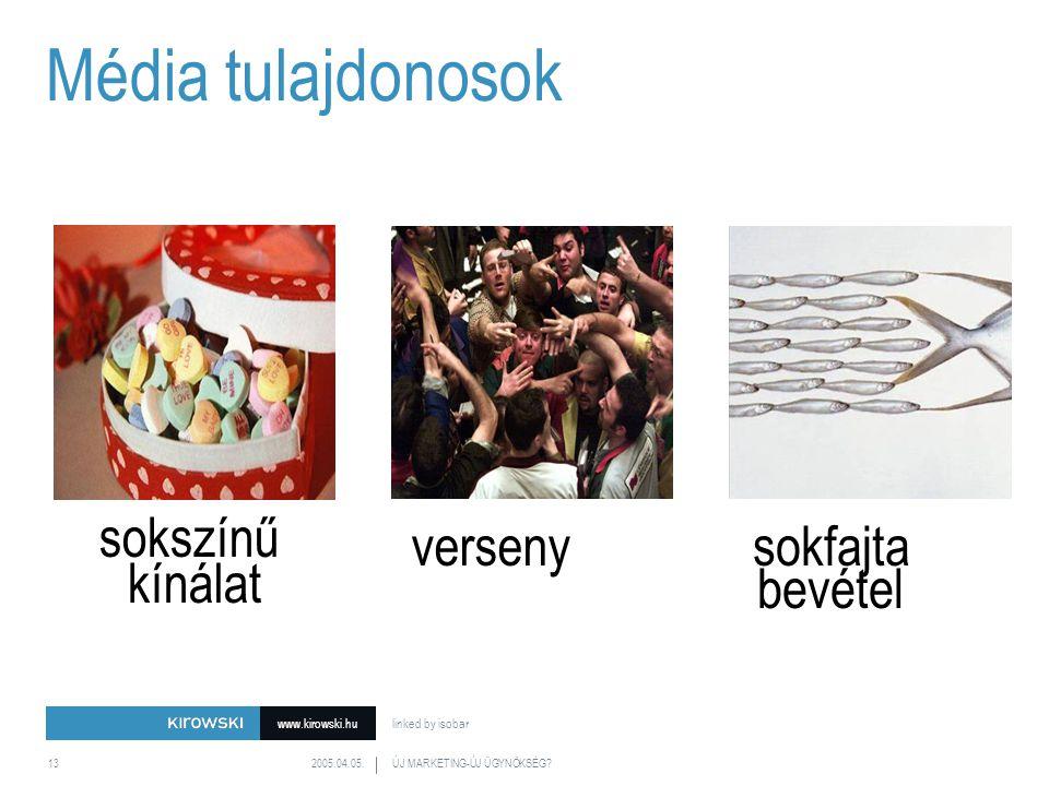 www.kirowski.hu linked by isobar 2005.04.05.ÚJ MARKETING-ÚJ ÜGYNÖKSÉG 13 Diversity of offerings verseny sokfajta bevétel sokszínű kínálat Média tulajdonosok