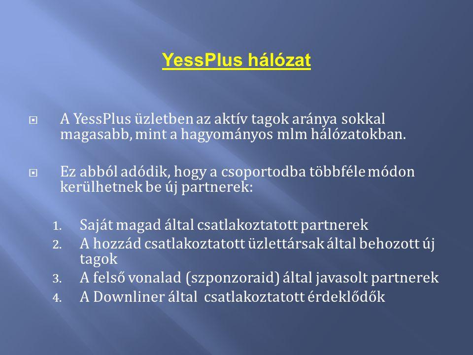 YessPlus hálózat  A YessPlus üzletben az aktív tagok aránya sokkal magasabb, mint a hagyományos mlm hálózatokban.  Ez abból adódik, hogy a csoportod
