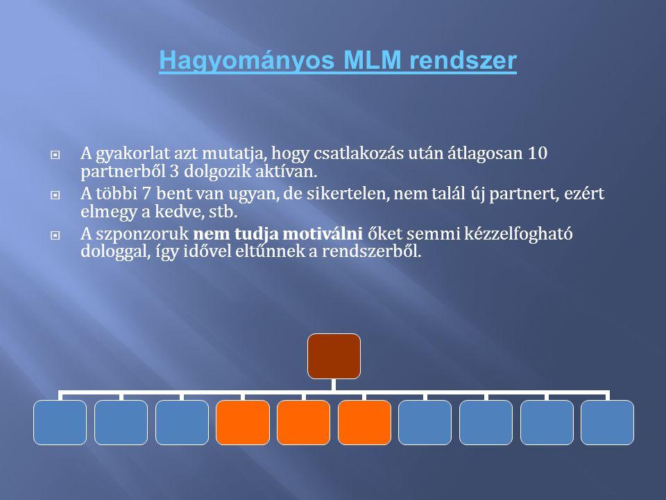 Hagyományos MLM rendszer  A gyakorlat azt mutatja, hogy csatlakozás után átlagosan 10 partnerből 3 dolgozik aktívan.  A többi 7 bent van ugyan, de s