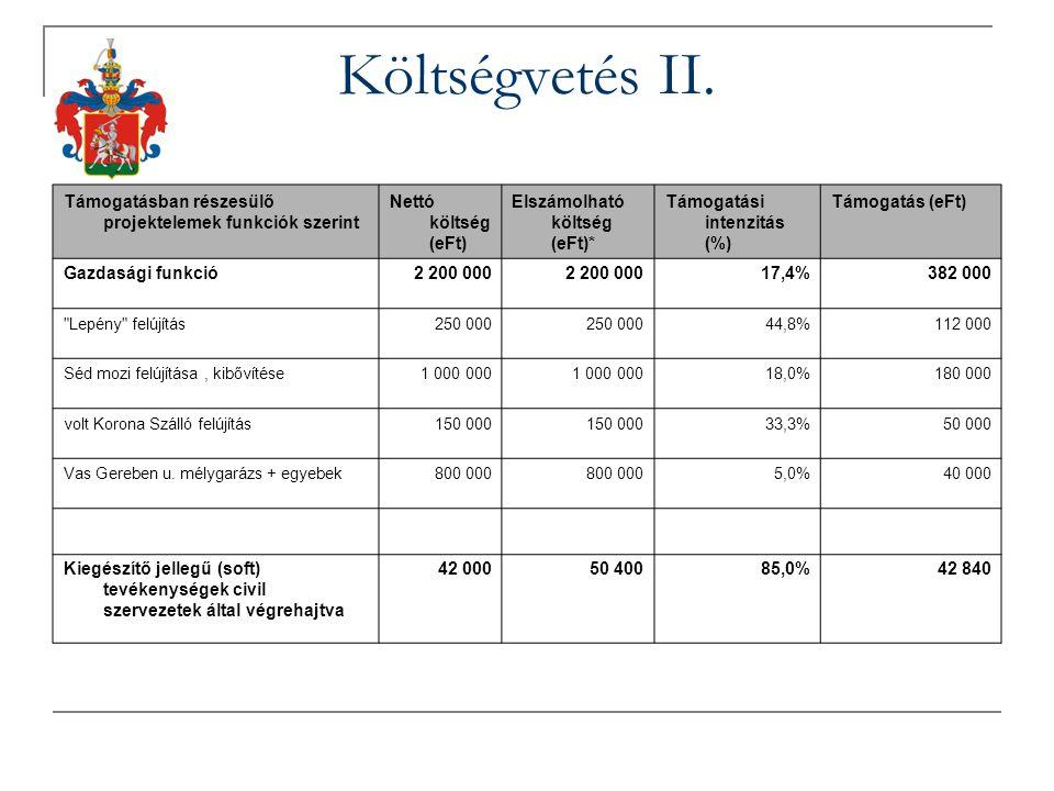 Támogatásban részesülő projektelemek funkciók szerint Nettó költség (eFt) Elszámolható költség (eFt)* Támogatási intenzitás (%) Támogatás (eFt) Gazdasági funkció2 200 000 17,4%382 000 Lepény felújítás250 000 44,8%112 000 Séd mozi felújítása, kibővítése1 000 000 18,0%180 000 volt Korona Szálló felújítás150 000 33,3%50 000 Vas Gereben u.