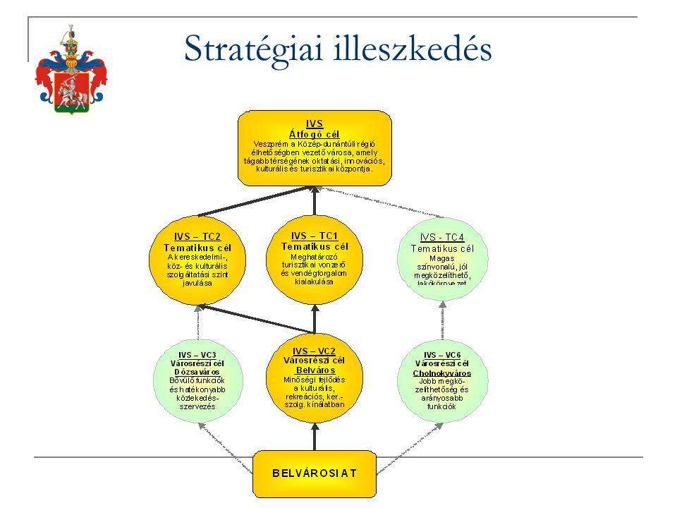 Stratégiai illeszkedés
