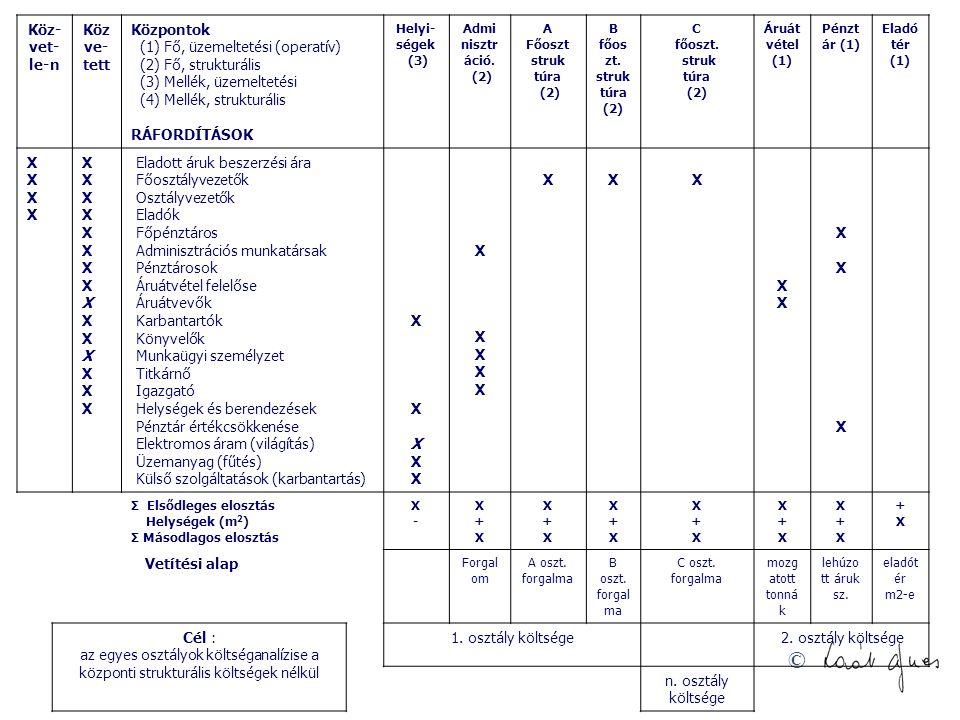 © Köz- vet- le-n Köz ve- tett Központok (1) Fő, üzemeltetési (operatív) (2) Fő, strukturális (3) Mellék, üzemeltetési (4) Mellék, strukturális RÁFORDÍTÁSOK Helyi- ségek (3) Admi nisztr áció.