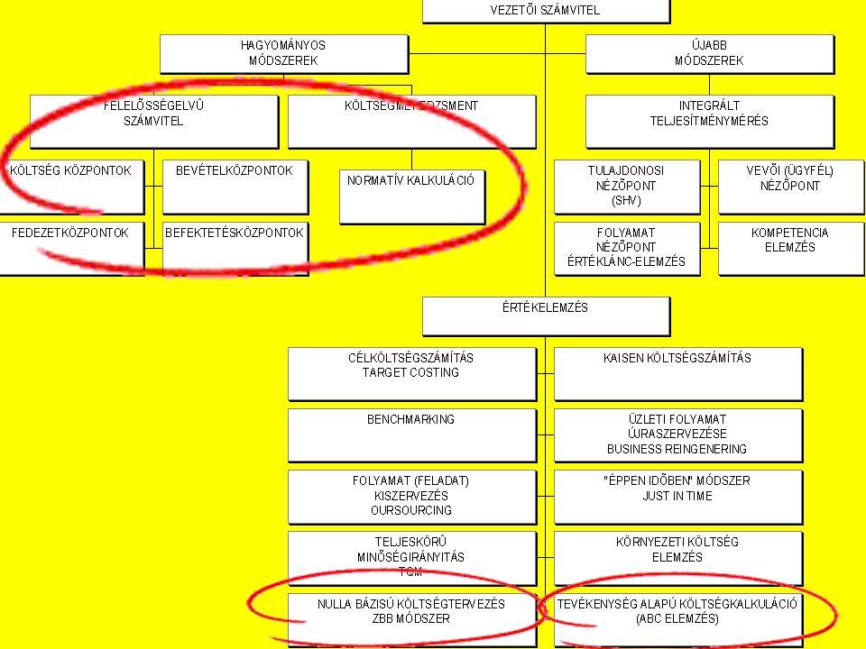 © A SZERVEZET •Distri 2000 központi szervei:  Vezérigazgatóság  Adminisztrációs és pénzügyi igazgatóság  Könyvelés  Pénzügy  Bérfejtés  Kontrolling •Egy áruház szervezeti felépítése: Az üzlet igazgatósága •Munkaügy•Karbantartás •Titkárság•Vevő / szállító nyilvántartás PénztárÁruátvétel C értékesítés i főoszt.