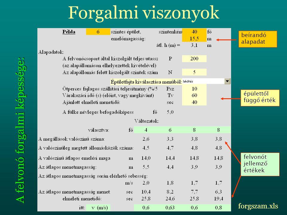 Forgalmi viszonyok A felvonó forgalmi képessége: beírandó alapadat épülettől függő érték felvonót jellemző értékek forgszam.xls